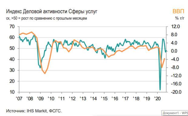 Индекс российской сферы услуг поднялся в ноябре до 48,2 баллов