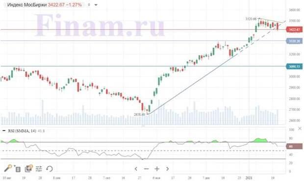 Российский рынок сегодня оказался слабым звеном