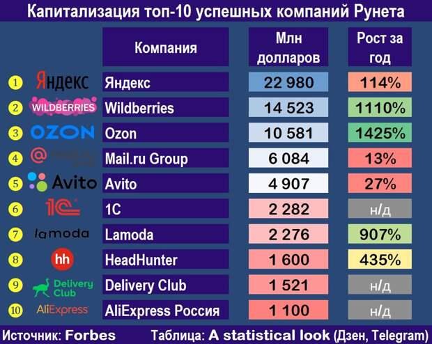 Топ-10 интернет-компаний России, уравнивание цен на Яндексеи борьба с колдунщиками