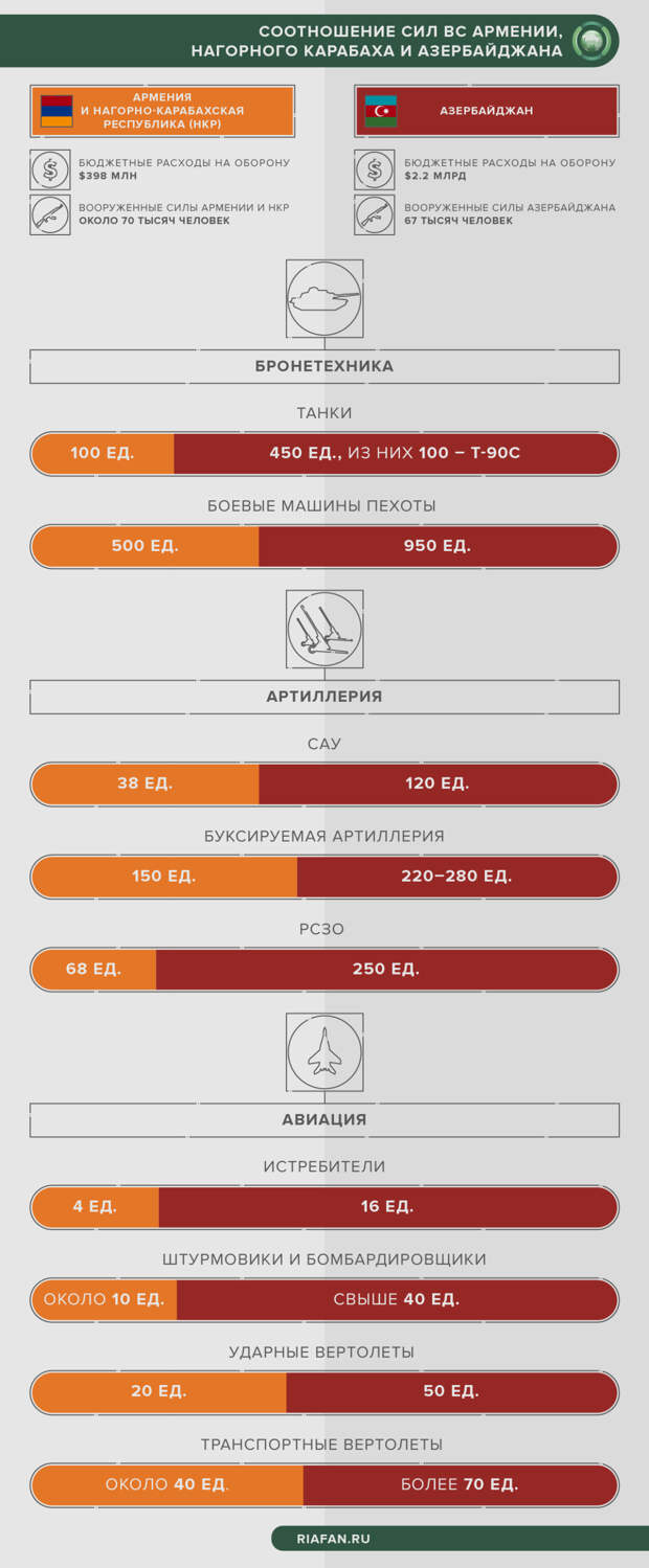 Кто сильнее: соотношение сил Армении и Азербайджана в новом конфликте