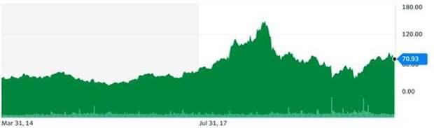 Динамика стоимости акций GrubHub (GRUB), долл.
