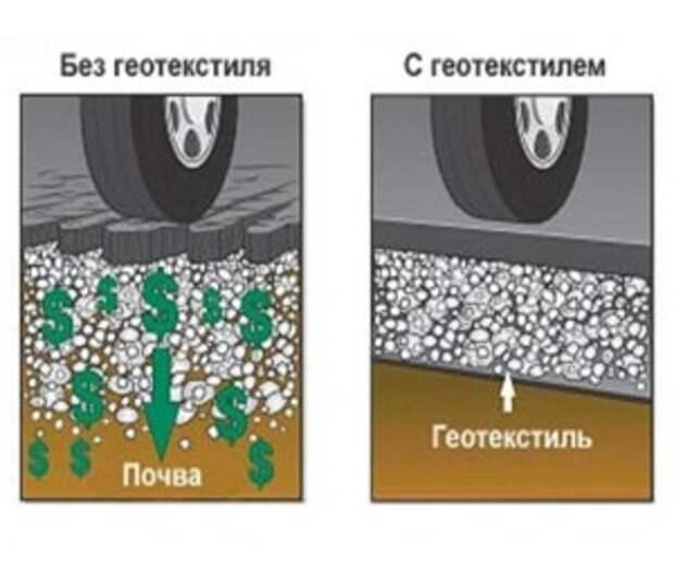 Картинки по запросу Что же такое геотекстиль и для чего он применяется?