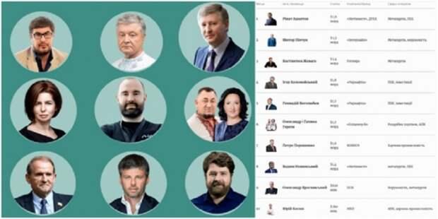 Стало известно, кто из украинских олигархов за год приумножил свое состояние