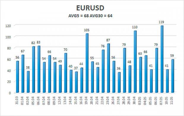 Обзор пары EUR/USD. 12 мая. Инфляция в США может подскочить до 3,6% г/г, но представители FOMC не переживают.