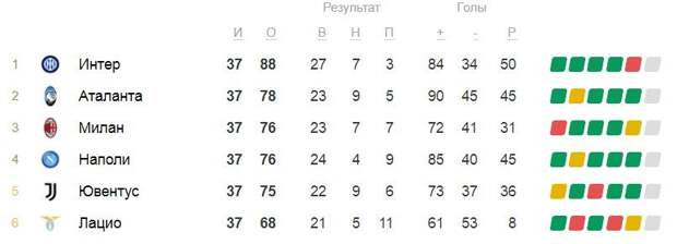 Миранчук и компания оставят миланцев без Лиги чемпионов. Прогноз на матч «Аталанта» — «Милан»