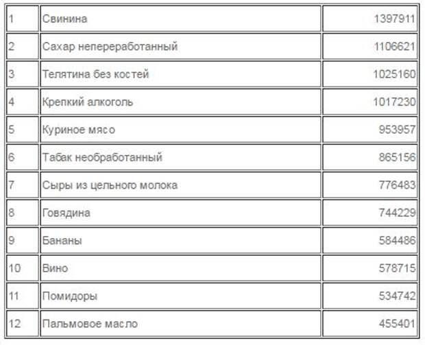 Кто съел все продукты в СССР? Продовольственная программа Брежнева