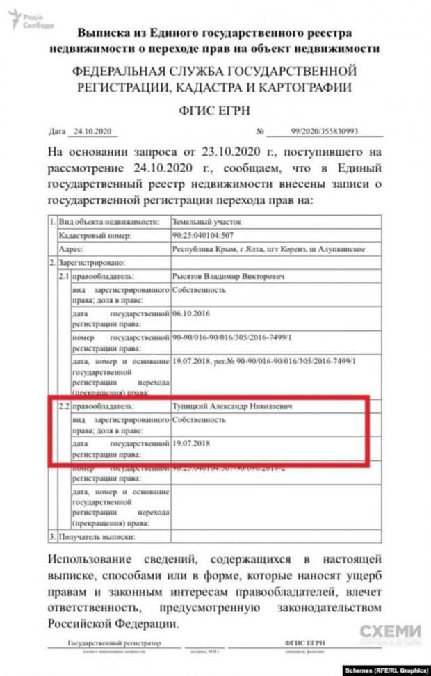 Чей Крым, бандерлоги? Как топ-чиновники Украины легализуют богатства в России