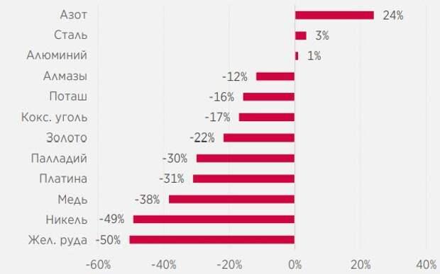 Чистая доля китайского экспорта в мировом потреблении (нормализ., до пандемии COVID-19), %