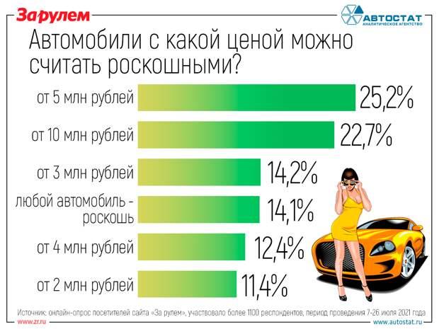 Каждая 10-я машина попадает под налог на роскошь. А вы готовы платить?