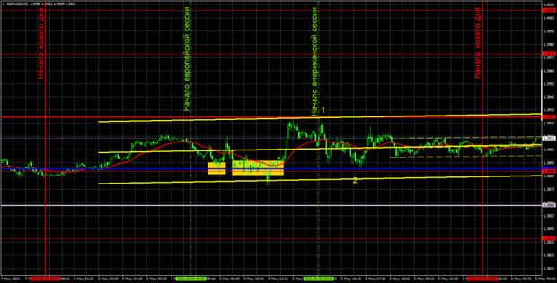 Прогноз и торговые сигналы по GBP/USD на 6 мая. Детальный разбор вчерашних рекомендаций и движения пары в течение дня.