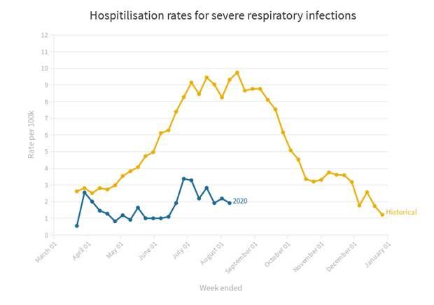 Частота госпитализаций с тяжёлыми респираторными заболеваниями, историческая и в 2020 г.