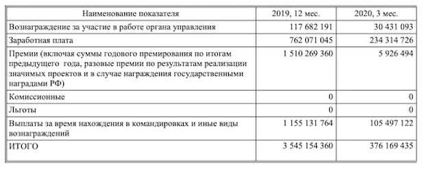 Хорошо поработали - хорошо получили: Правление «Роснефти» получило премии на фоне убытка в 156 миллиардов рублей