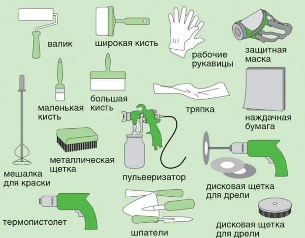 Для реставрации корпусной мебели могут понадобиться следующие инструменты и защитные средства. | Фото: indeco.ru.