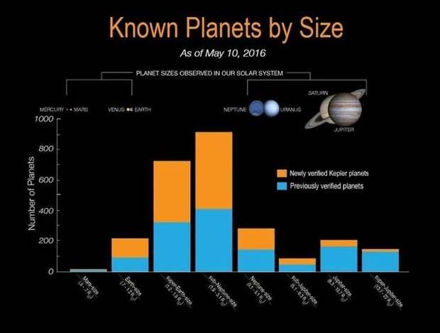 Среди известных нам экзопланет массивных – радиусом более 1,2 радиусов