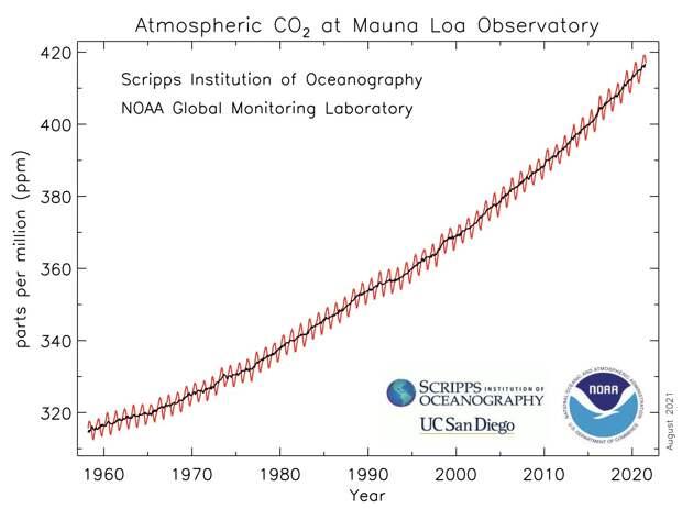"""Мнение:  Впереди нас ждут климатические ограничения, """"во благо планеты"""""""