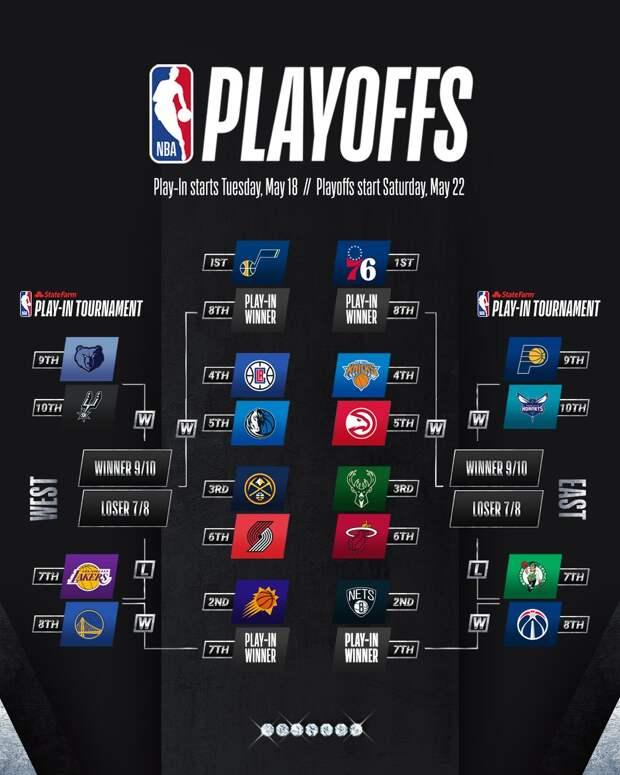 «Клипперс» сыграют в плей-офф НБА с «Далласом», «Денвер» – с «Портлендом» и другие известные пары