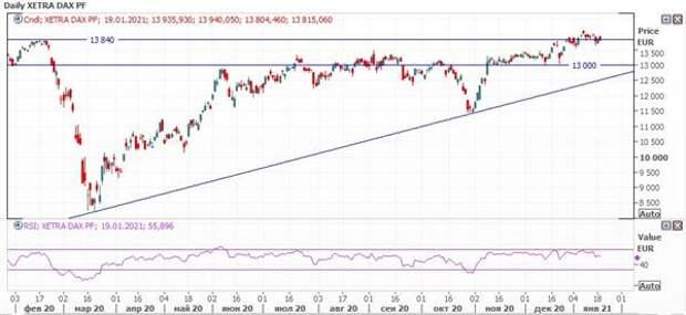 На европейских рынках неуверенность на фоне продления локдаунов