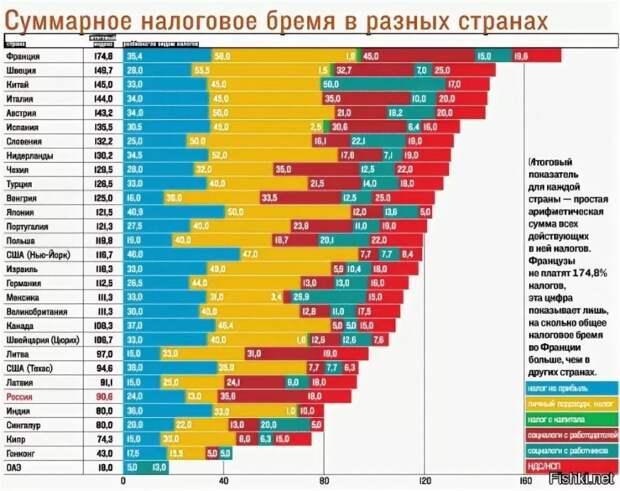 Суммарное налоговое бремя в разных странах