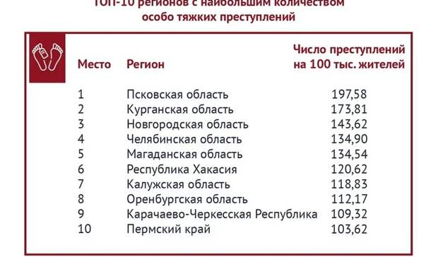 ВНовгородской иПсковской области отмечается резкий рост особо тяжких преступлений