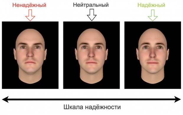 Злое лицо: «шкала надёжности»