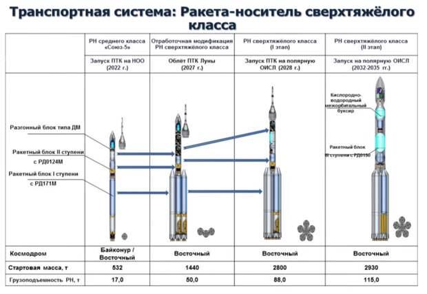 Первые подробности российской лунной ракеты