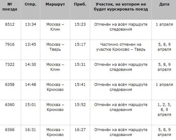 Из-за ремонта изменится расписание поездов, следующих с «Петровско-Разумовской»