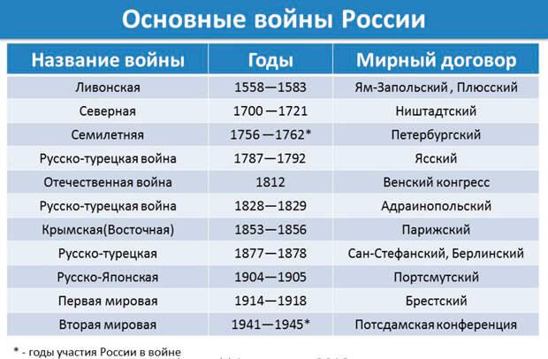 таблица из интернета.
