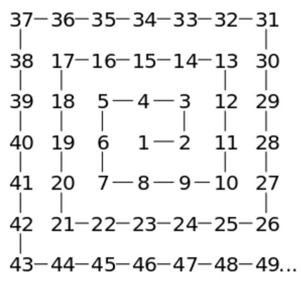 Самая красивая и фундаментальная математическая картина: скатерть Улама Интересное, Математика, Длиннопост