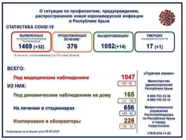 В Крыму умер ещё один человек с коронавирусом
