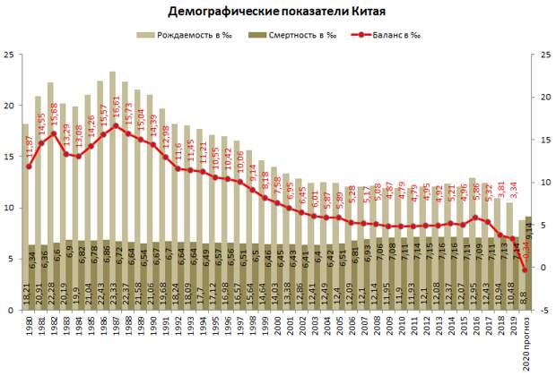 Вымирание Китая, не все жизни одинаковы и современная бедность в России