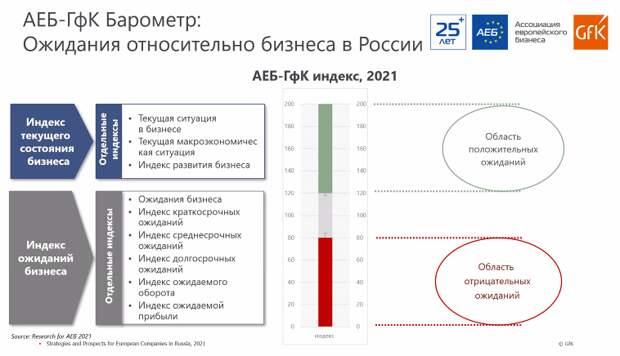 АЕБ ждет роста российский экономики в ближайшие 2 года