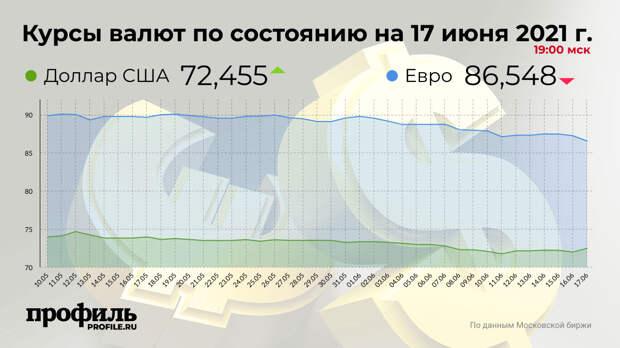 Курс доллара на закрытии торгов составил 72,45 рубля