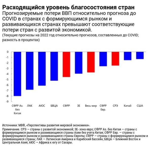 МВФ улучшил прогноз по росту ВВП России