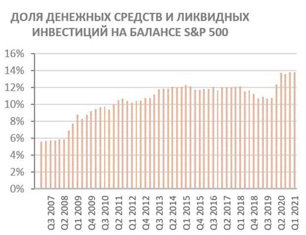 Доля денежных средств и ликвидных инвестиций на балансе S&P500