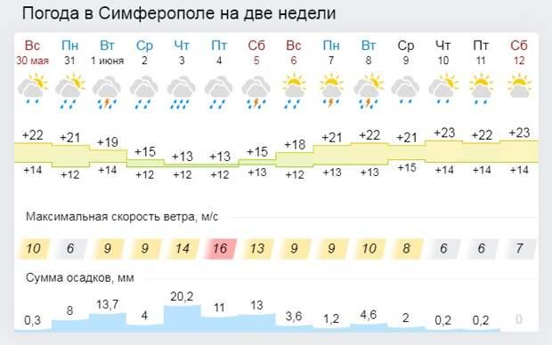 Дожди будут заливать Крым еще неделю