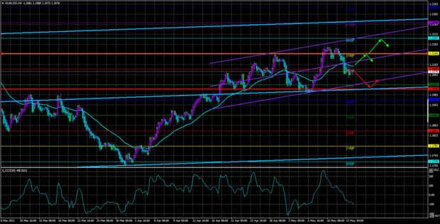 Обзор пары EUR/USD. 14 мая. Паника и паранойя по поводу американской инфляции не желает уходить с рынков.