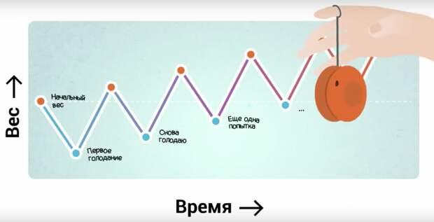 Это происходит с любым человеком, который голодает без физнагрузки для потери веса: его вес прирастает жиром.