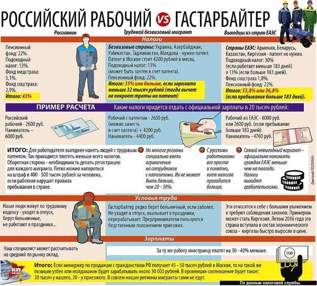 Инфографика с описанием причин особой любви работодателей. Открытые источники