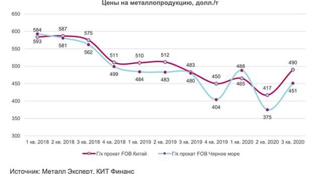 Цены на металлопродукцию