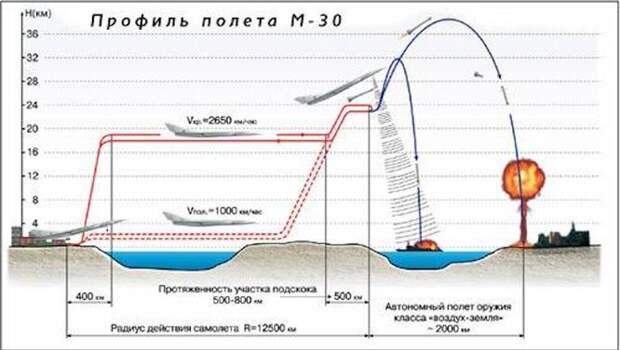 Вариант компоновки гидросамолета М-60М