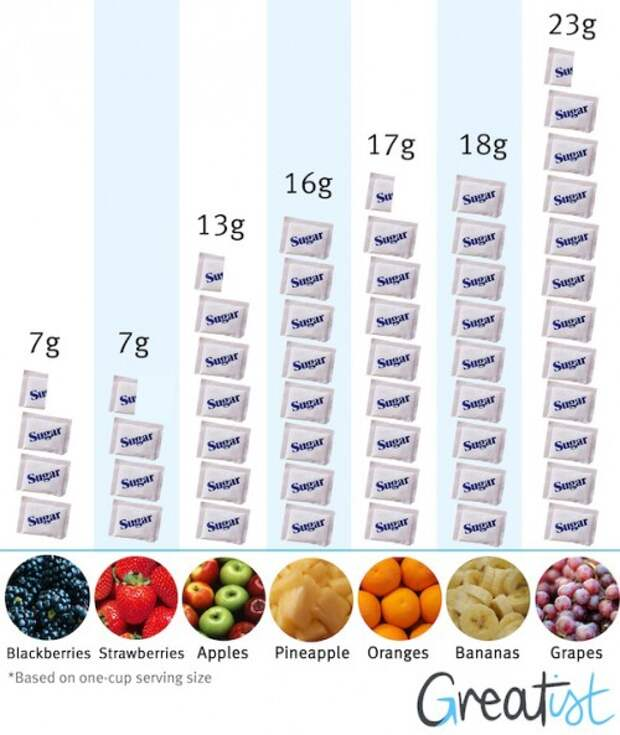 How-Much-Sugar-is-in-Fruit