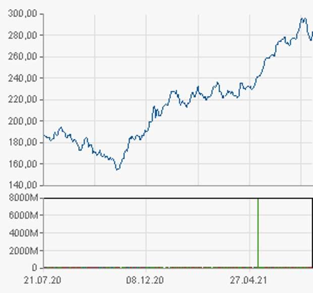 """Акции Газпрома """"прут"""" вверх"""