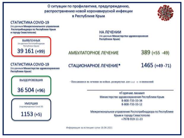 Коронавирус в Крыму и Севастополе: Последние новости, статистика на 17 апреля 2021 года
