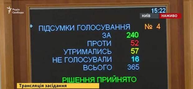 Украина продана