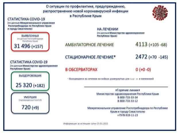 В Крыму умерли 9 человек с коронавирусом