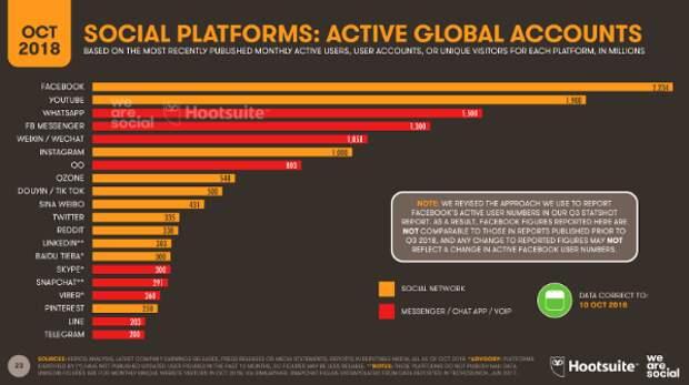 Глобальные интернет-тренды из отчета Hootsuite и We Are Social: рост e-commerce и 5 млн пользователей Snapchat в России