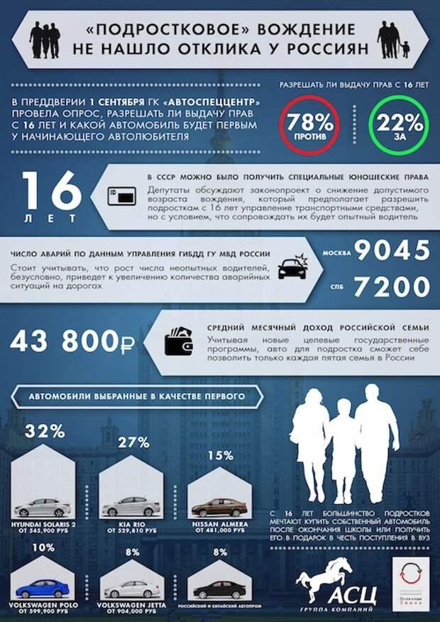 Россияне не поддерживают выдачу водительских прав подросткам