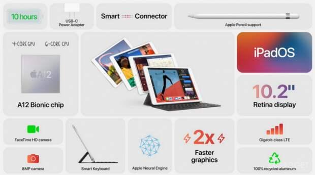Apple презентовала планшеты следующего поколения iPad Air и iPad