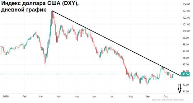 Хрупкое равновесие рубля пора нарушить