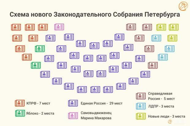 Схема нового Заксобрания Петербурга одной картинкой